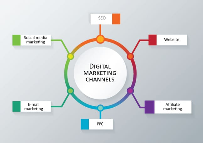 popular digital marketing channels by digital marketers