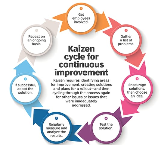 Kaizen Cycle for Continuous Improvement